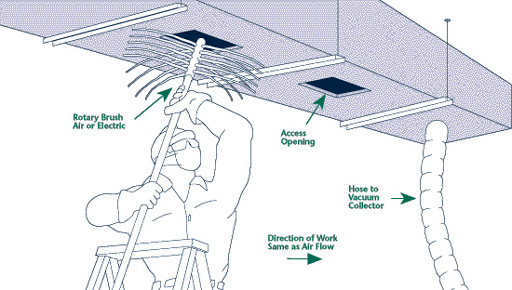 Duct-Cleaning-Process